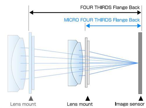 Auflagemass Micro Four Thirds System