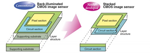 Sony stacked sensor Schema (aus sideview vol68 p2)