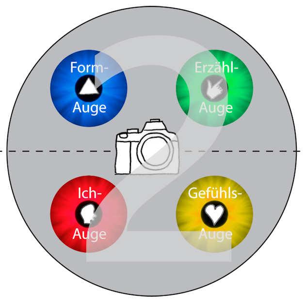 2. Folge Vier-Augen-Modell: Das Form-Auge